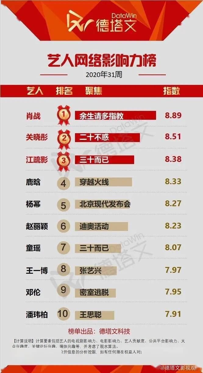 榜首|艺人网络影响力TOP10周榜公开 肖战再度占据榜首
