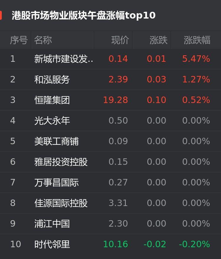 位居|港股9月17日物业股午盘:新城市建设发展涨5.47%位居首位