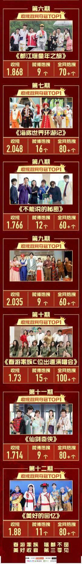 冠军 《青春环游记》第二季收视捷报公布 收视大满贯达成,蝉联十二期收视冠军!