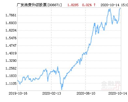 本基金|广发消费升级股票净值下跌1.78% 请保持关注