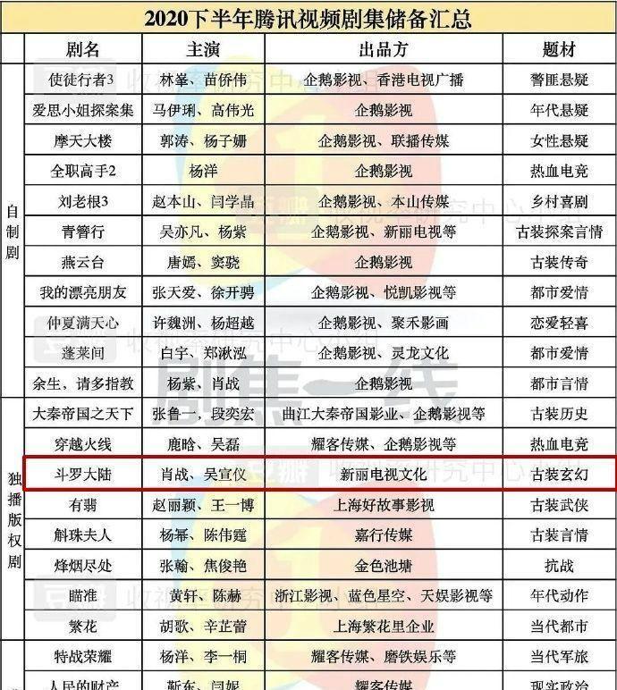肖战 乐华娱乐被处罚 旗下艺人不受影响 肖战新戏不会受牵连