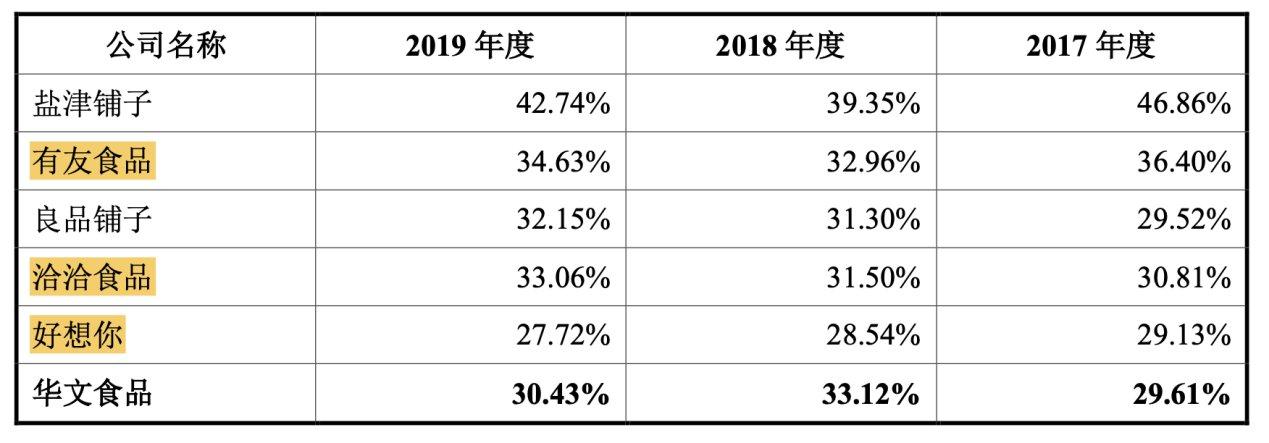 食品|利润增速下滑、产品市场见顶,2178万请来邓伦如何助华文食品破局